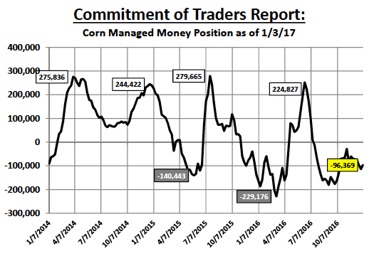 corn-commitment-of-traders-managed-money-january-2017