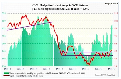 december-30-cot-report-crude-oil-net-long-futures-positions-chart