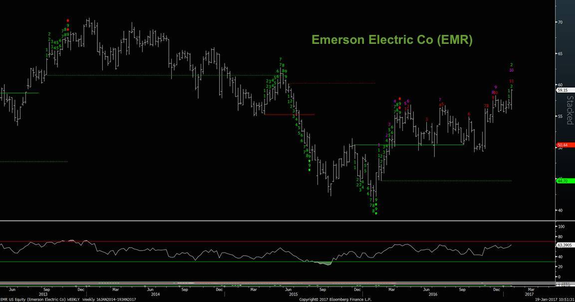 emerson-electric-co-emr-stock-trading-chart-analysis-january-2017