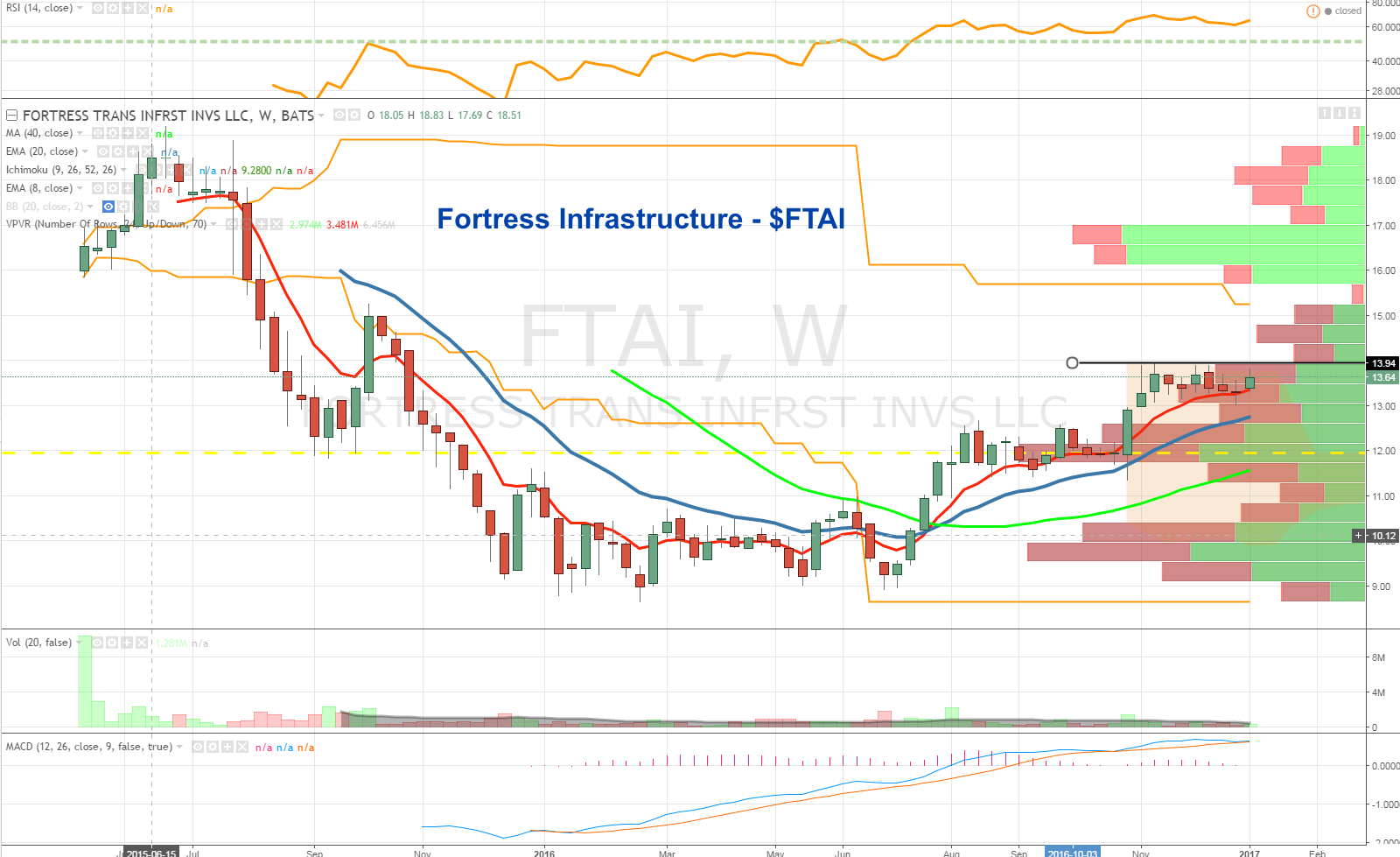 fortress-transportation-and-infrastructure-investors-ftai-stock-chart-analysis-january-2017
