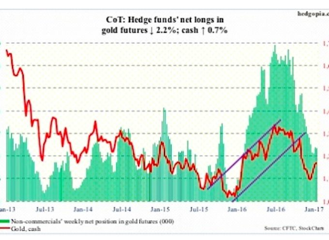 The COT Report (January 20): Commodities Futures Spotlight