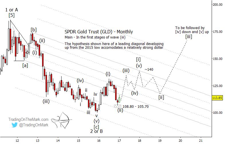Gold Gld Stock Chart Elliott Wave Higher Into 2020