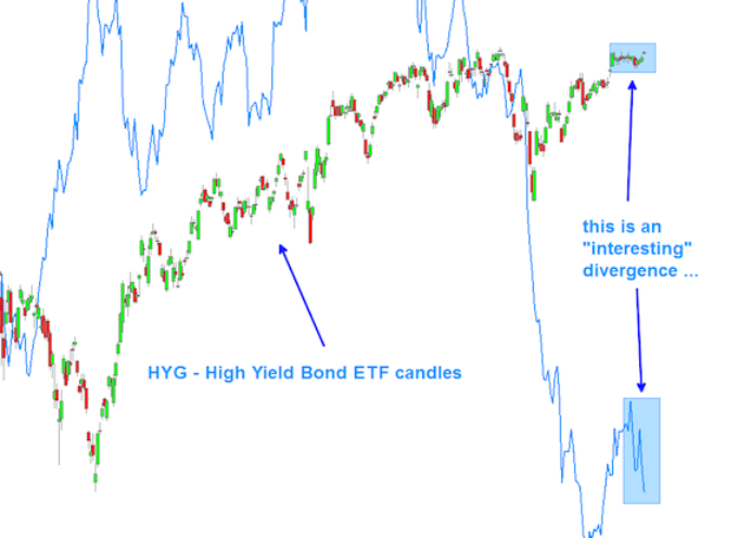 High Yield Bonds Divergence Points To Risk On