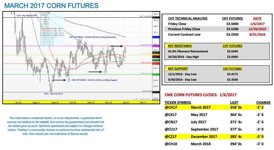 march-2017-corn-futures-chart-analysis-indicators-trends-january-7-2017