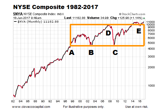nyse-composite-stock-market-chart-years-1982-to-2017