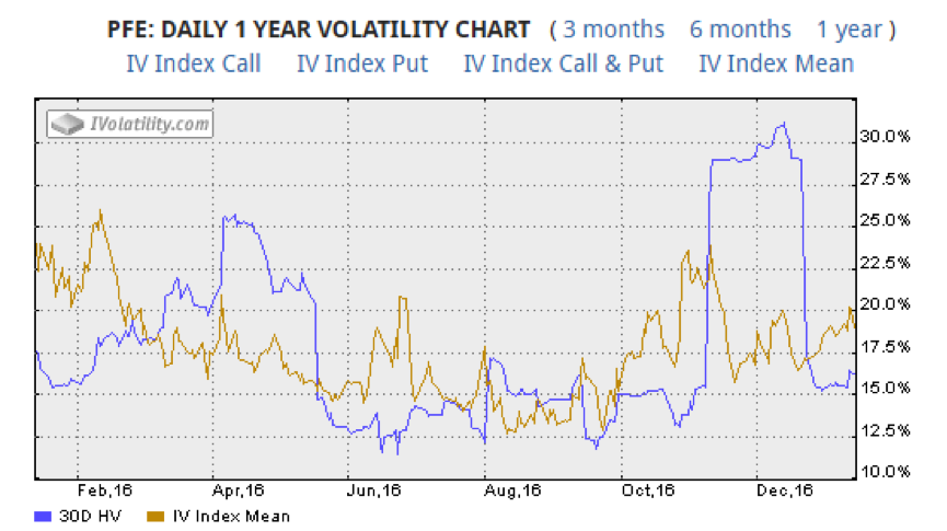 pfe-pfizer-stock-chart-implied-volatility-trading-year-2016