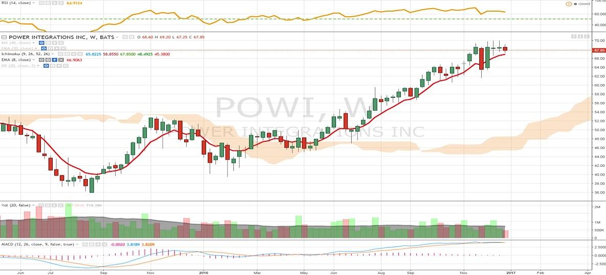 power-integrations-powi-stock-chart-trend-analysis-buy-january-2017