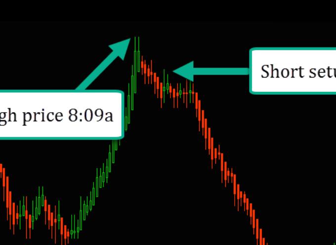 Trader Education: Using NYSE Tick For Short Setups