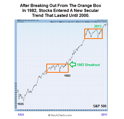 s&p 500 consolidation comparisons market history chart