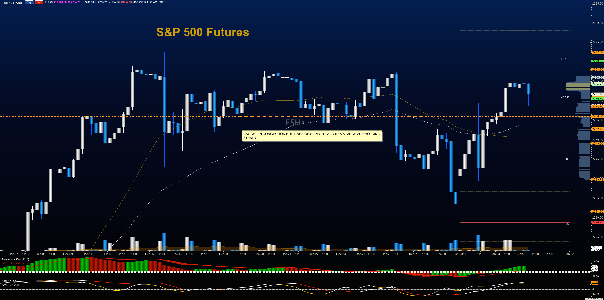 s&p 500 futures trading chart analysis january 5