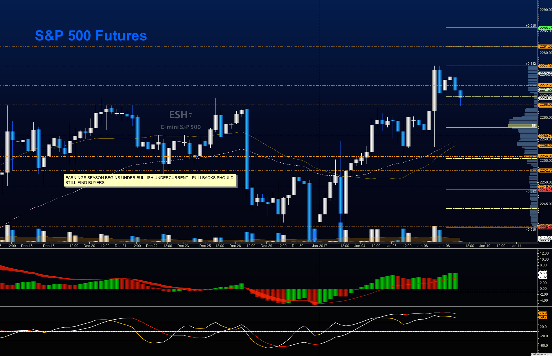 s&p 500 futures trading es mini chart analysis january 9