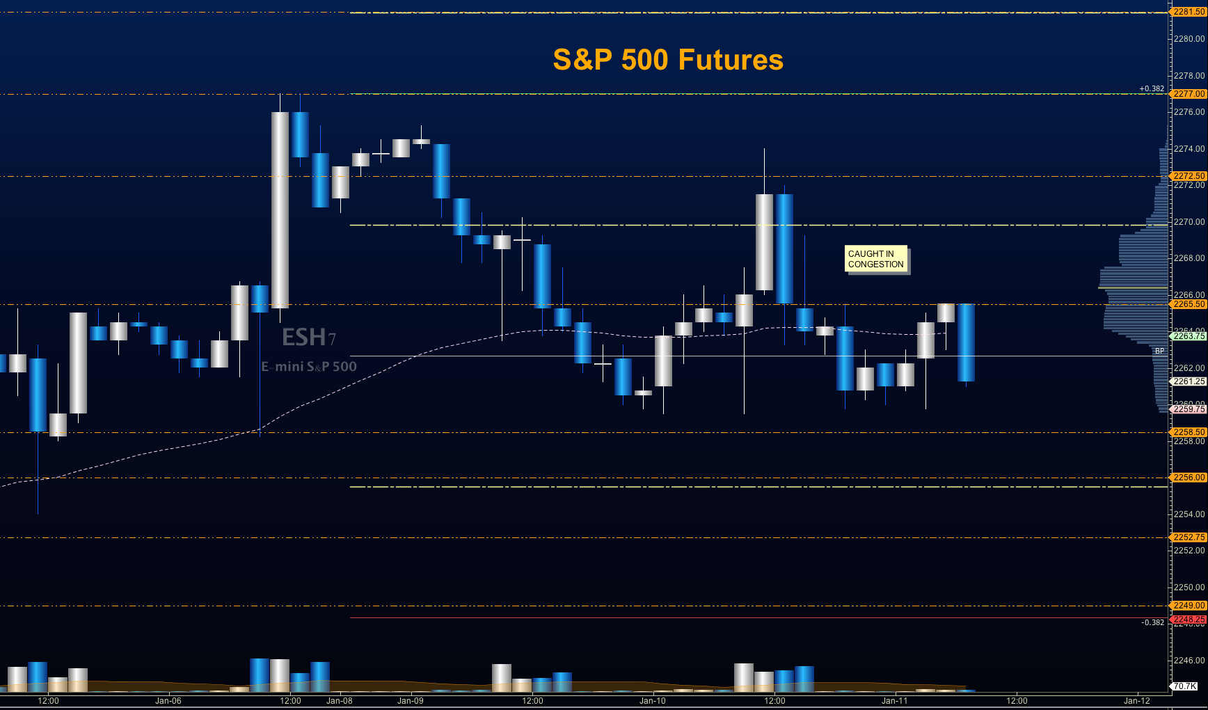 s&p 500 futures trading price targets january 11