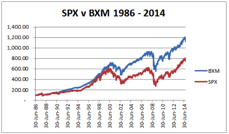s&p 500 vs BXM buy write index performance chart years 1986 to 2016