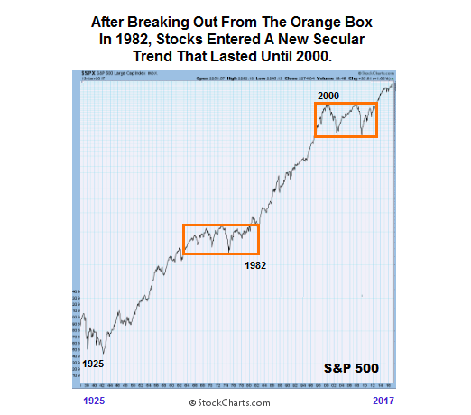 stock-market-breakouts-consolidation-1982-vs-2000-chart