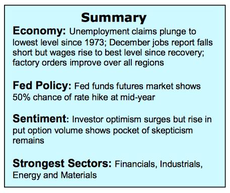 stock-market-indicators-economic-summary-week-ending-january-6