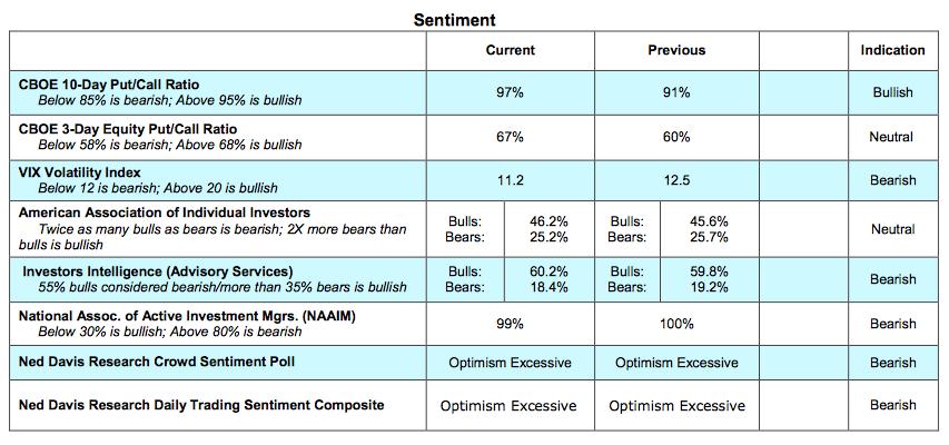 stock-market-sentiment-indicators-bullish-bearish-january-10