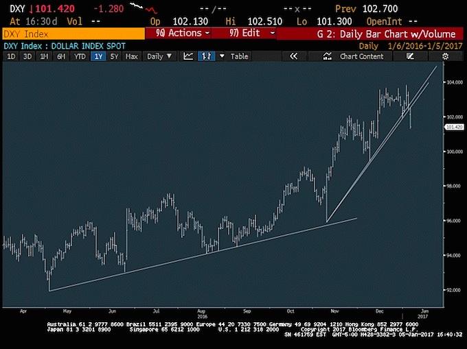us-dollar-dxy-trading-chart-analysis-january-6
