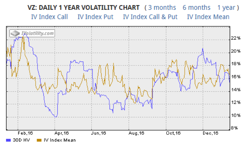 verizon-stock-chart-implied-volatility-trading-year-2016