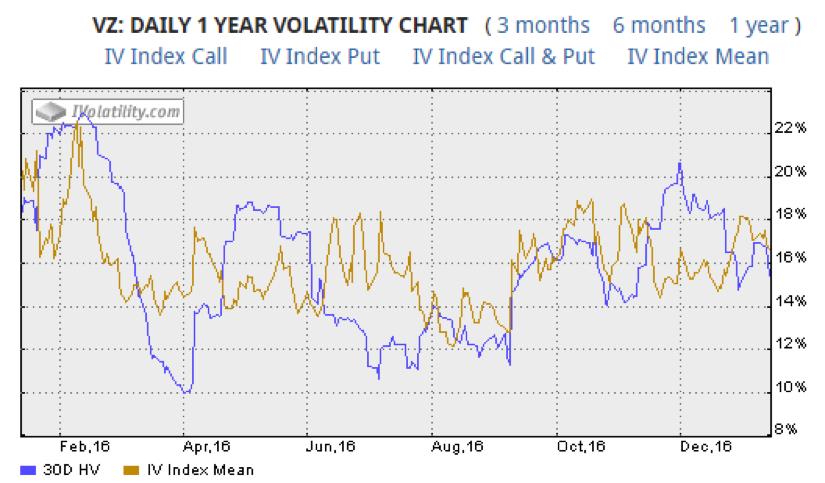 verizon-stock-chart-implied-volatility-trading-year-2016