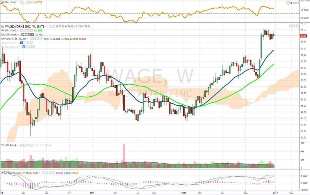 wage-works-stock-chart-trend-analysis-january-2017