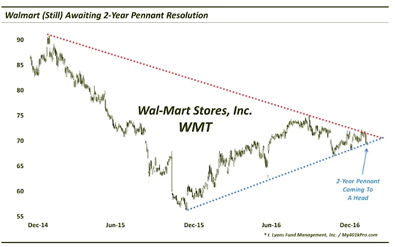 walmart-wmt-stock-chart-triangle-pattern-january-3-2016