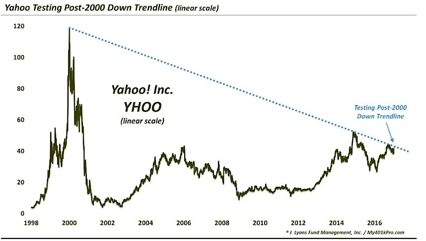 Yahoo Stock Yhoo Update Time For A Trend Change