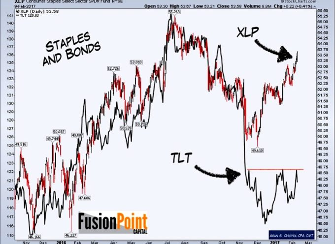 Consumer Staples (XLP) Diverge From US Treasuries On Reflation Trade