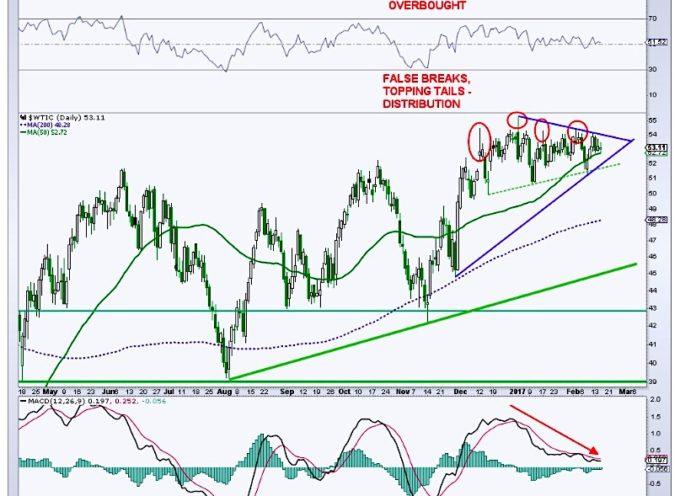 Crude Oil Technical Update: Market Bulls Face Hurdles