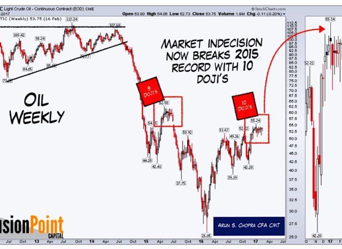 Crude Oil Price Compression: A Big Move Is Coming