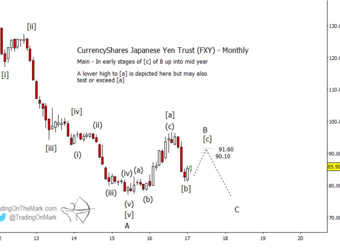 Japanese Yen ETF (FXY): Elliott Wave Upside Targets