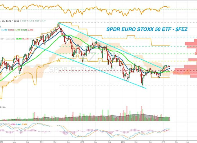 Euro Stoxx 50: Options Traders Position For Post-Election Strength