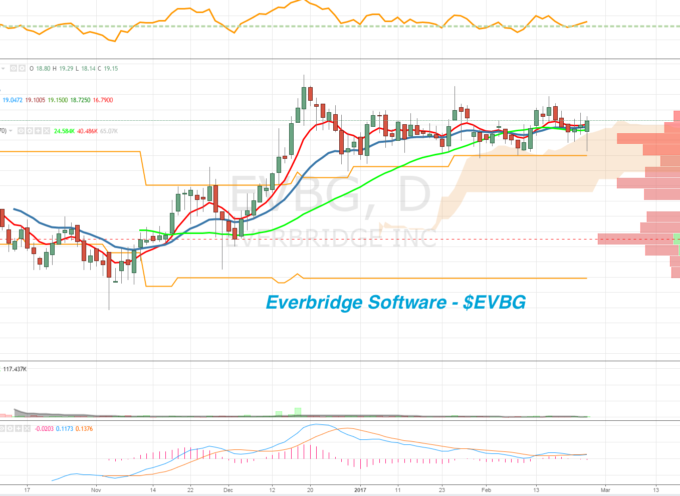 Everbridge Software (EVBG) Research Report: A Small Cap Growth Stock