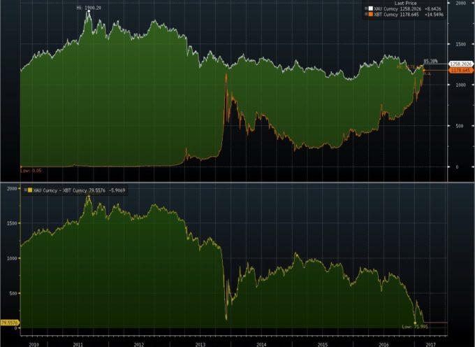Bitcoin Trades Near Parity With Gold (chart spotlight)
