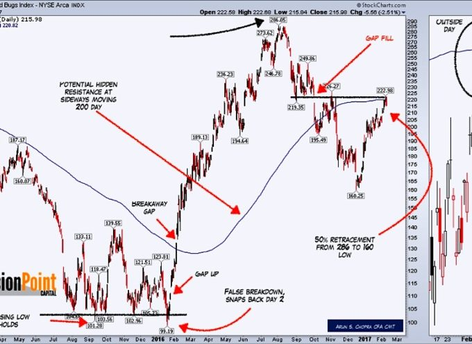 Gold Miners (GDX): Gold Bugs May Not Be Immune Here