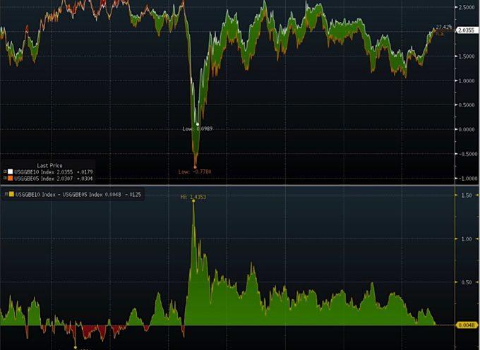 Chart Spotlight: Is Inflation Lurking Around The Corner?