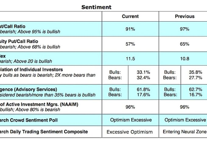 Investor Sentiment Indicators Suggest Near-Term Caution