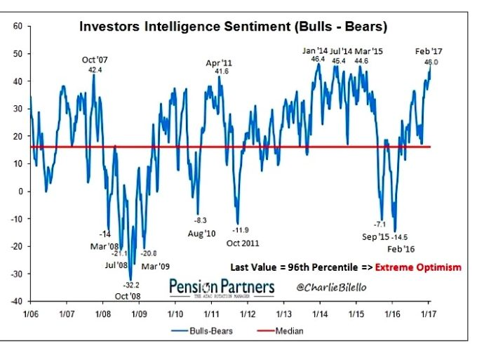 2017 Growth Prospects Have Bulls Running: What Could Go Wrong?