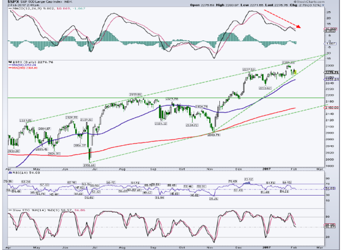 S&P 500 Weekend Update: It's Getting Awfully Noisy