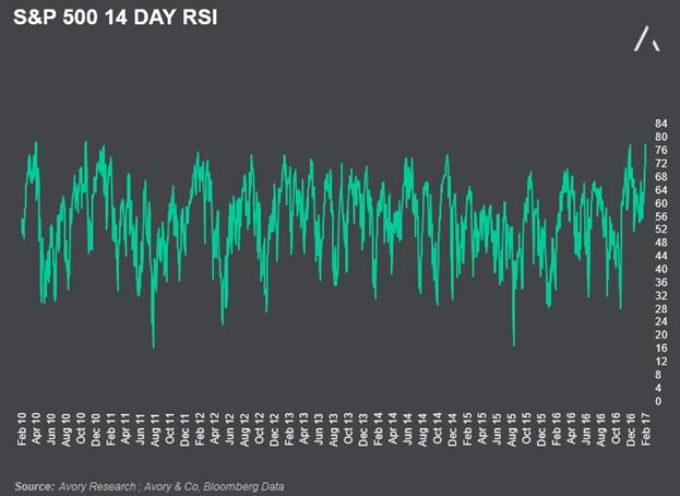 Stock Market Mo-mo: Relative Strength Index Nears 7 Year Highs