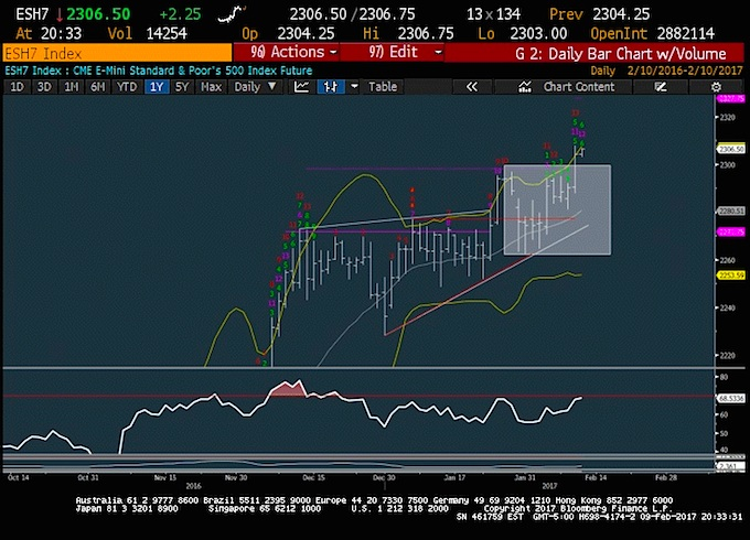 s&p 500 futures breakout chart price targets february 10