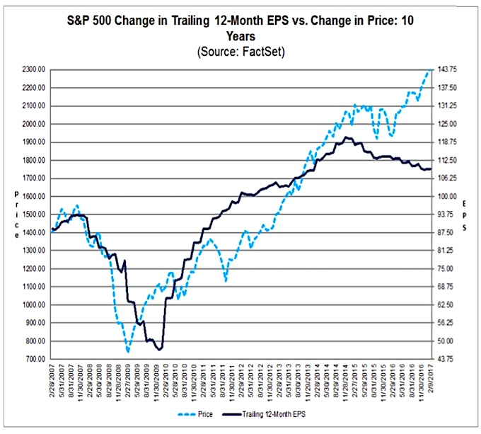 s&p 500 trailing 12 month price earnings chart higher year 2017