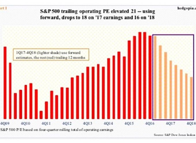 2017 S&P 500 Operating Earnings Outlook: Estimates Lowered