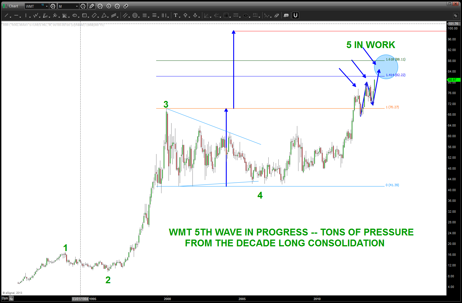 Walmart stock wmt a case study of chart pattern recognition see