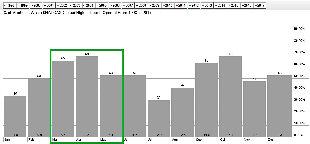 Natural Gas Price Seasonality Chart