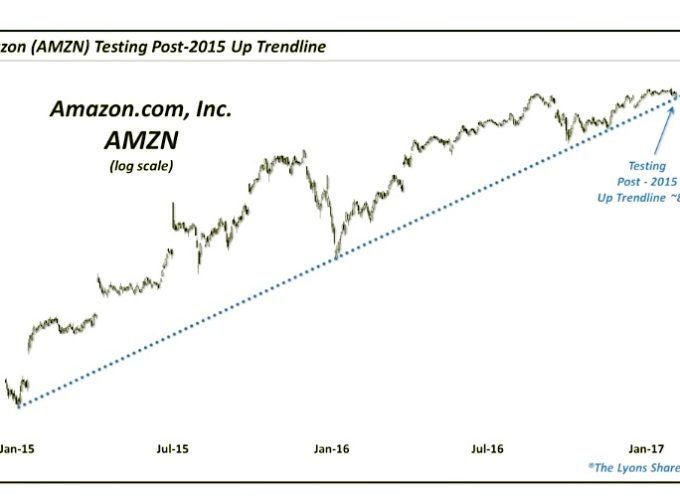 Amazon (AMZN) & Alphabet (GOOG): Stock Market Leaders Getting Tested