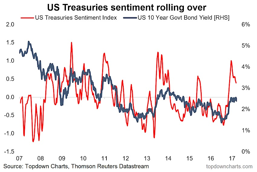 Bond Market Sentiment Slides On Outlook Concerns | See It Market
