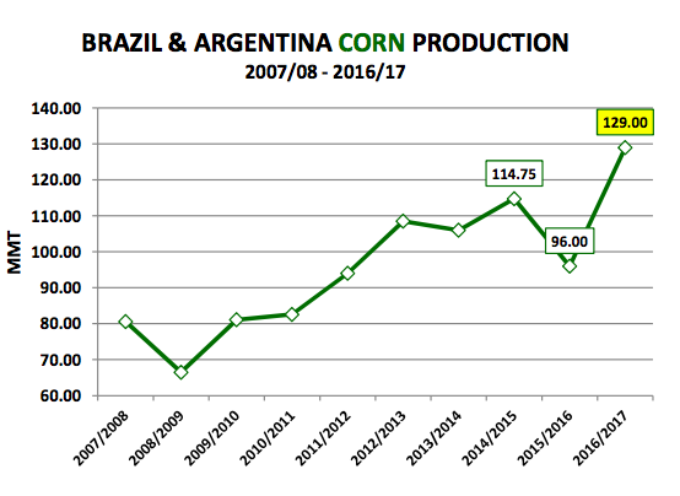 U.S. Corn Futures Weekly Outlook: Headwinds Persist