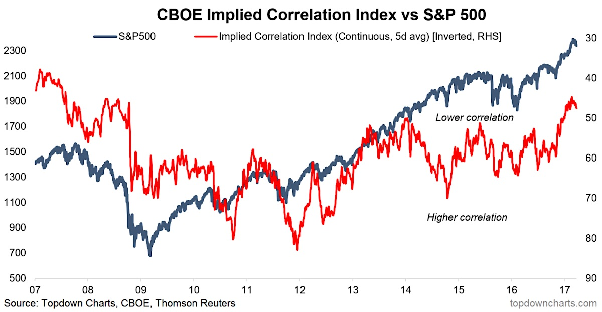 S&p 500 index options trading