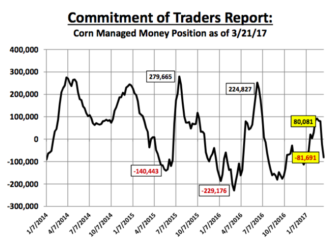 U.S. Corn Futures Weekly Outlook: Waiting On A Rally