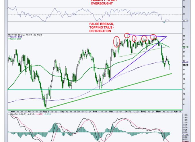 Crude Oil Likely To Rally Before Heading Lower Once More